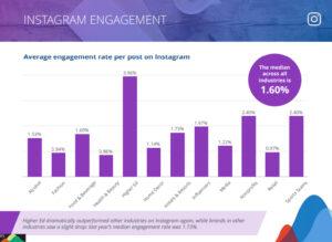 instagram ads service oslo