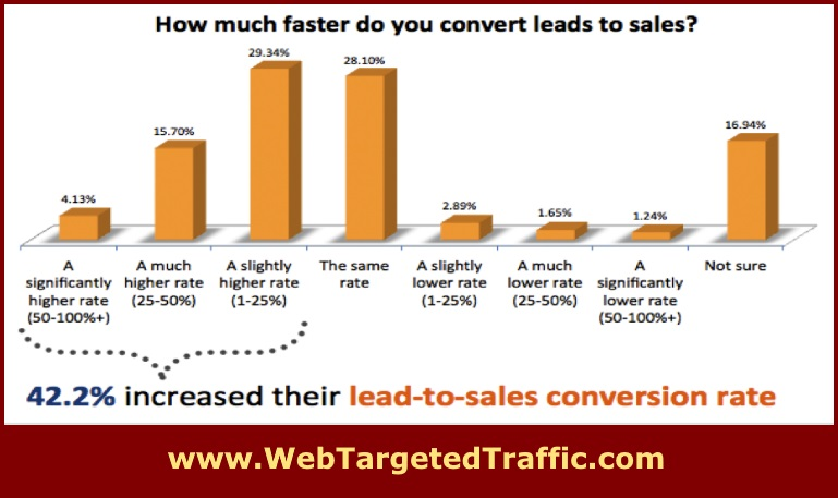Drive The Right Traffic for More Conversions & Revenue in 2019