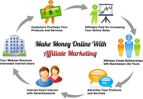 best affiliate platforms to make money online