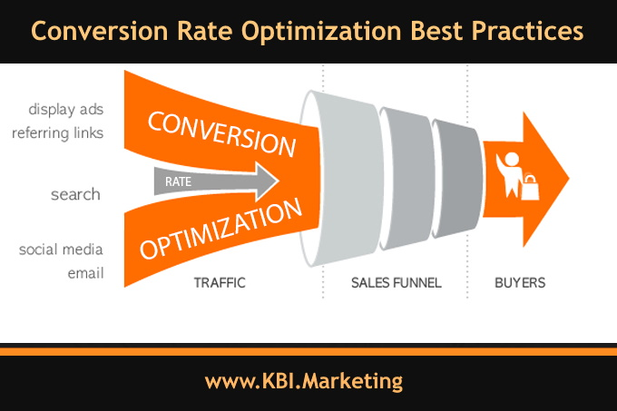 Conversion Rate Optimization Best Practices, Strategies & Case Study