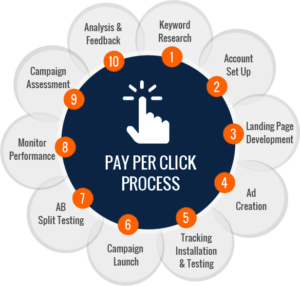 pay per click advertising google, google ads, pay-per-click advertising, ppc