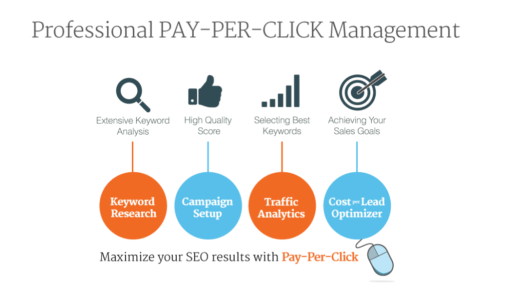 google ads, pay-per-click advertising, ppc, Paid Online Advertising, Amazon ppc, bing ppc